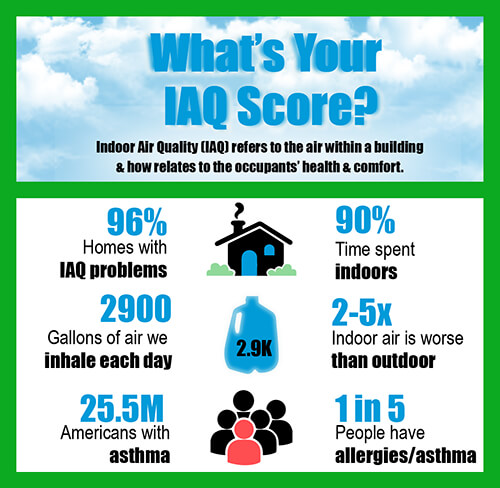 What is Your Indoor Air Quality Score